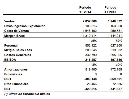 EWT resultados 2014 1T