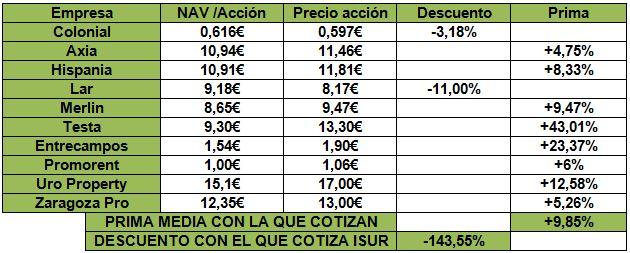 Inmobiliarias en España en el costa-blanccal